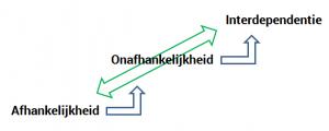 Sollicitatiegesprek Outplacement Re-integratie Loopbaancoach*